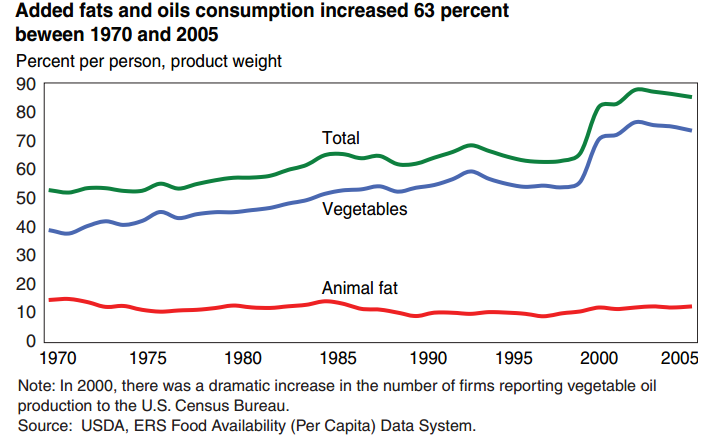 USDA-fats-and-oils-chart